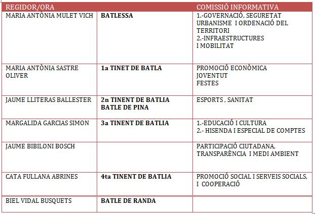 organigrama de l'AJuntament