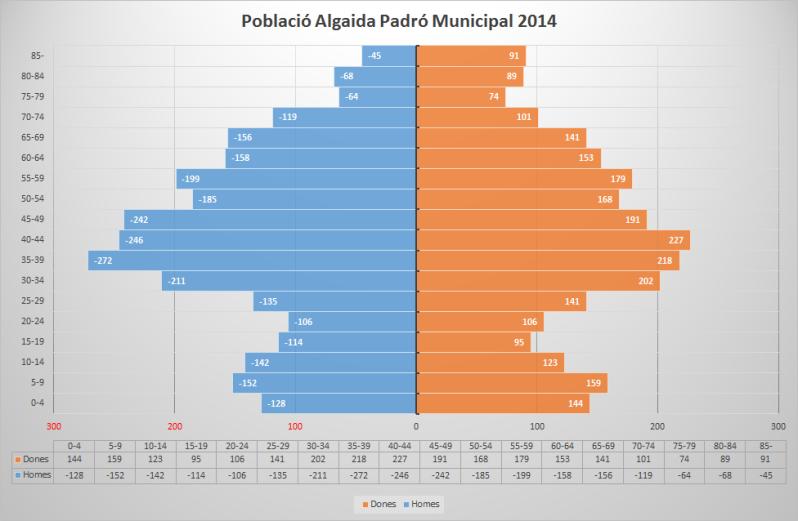 Piràmide de població algaida 2014