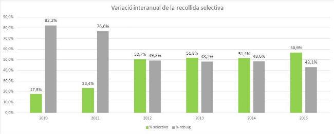 variacioreciclatgerebuig20102015