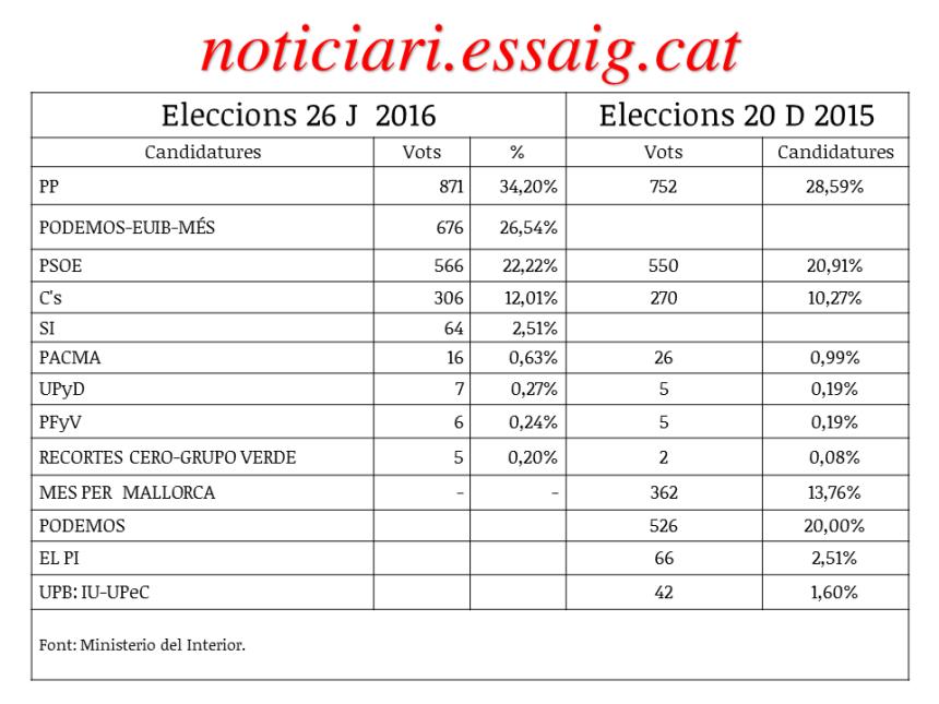 resultats26J