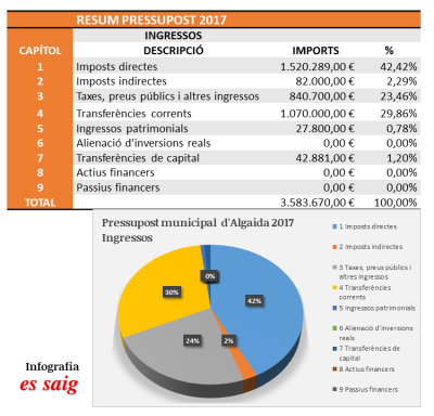 percentatgesingressos2017
