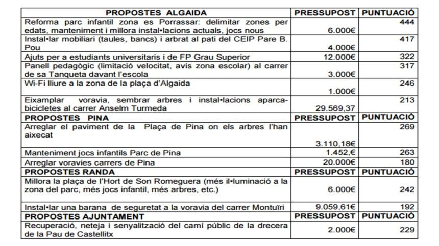 propostes-pressuposts-participatius-2017
