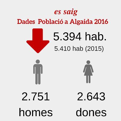 dades_poblacio_2016