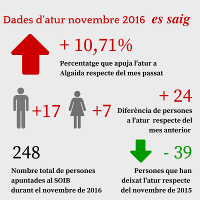 infografia_atur_nov16
