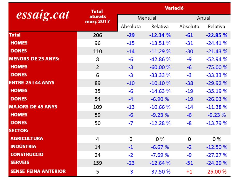 dades_atur_marc17