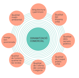 dinamitzaciocomercial