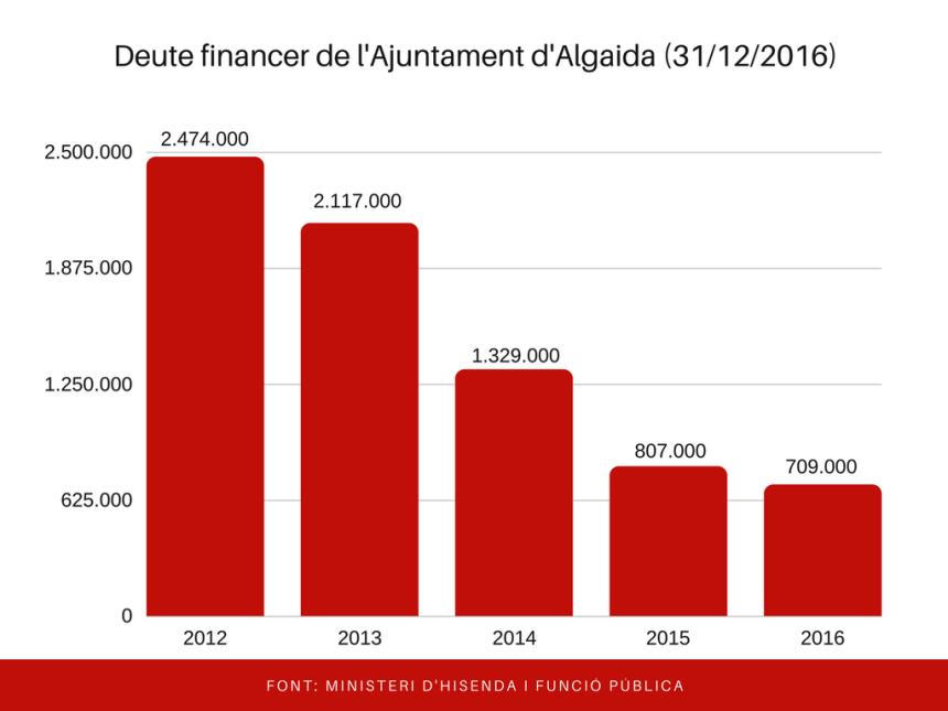 deute_ajuntament_2016