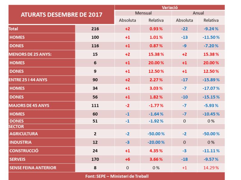 taula_atur_des17