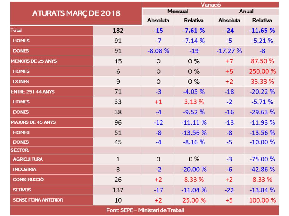 taula_atur_MAR18