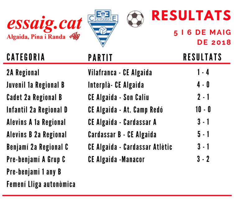 resultats_esportius_0518_1
