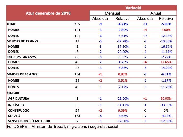 dades_atur_des18