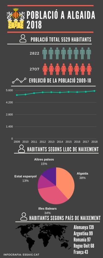 població a algaida_2018